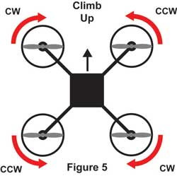 The Physics of Multirotor flight