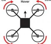 The Physics of Multirotor Drone Flight